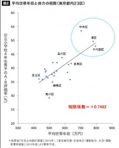 23区別体力と年収の相関図